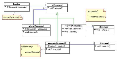 builder pattern java 8 java faq s command design pattern