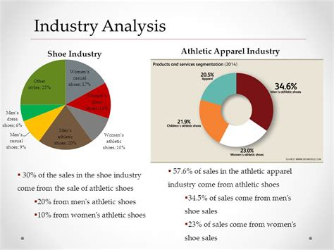 athletic shoe industry analysis athletic footwear industry ppt
