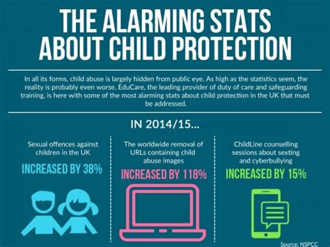 child protection section 20 the alarming stats about child protection infographic
