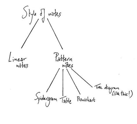 kegunaan pattern generator tree diagram notes image collections how to guide and