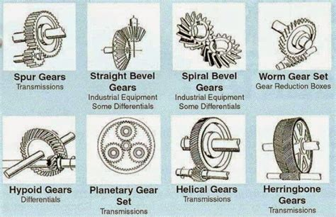 gear types electrical engineering world library ee