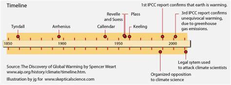 galileo galilei biography timeline contrasting climate denial with evidence based galileo