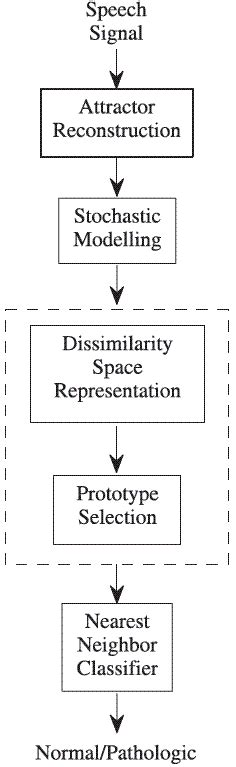 pattern recognition system meaning dissimilarity based classification for stochastic models