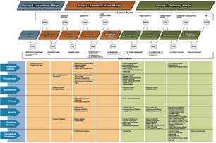 Project Deliverable Template by Business Projects It Enabled Deliverables It Enabled
