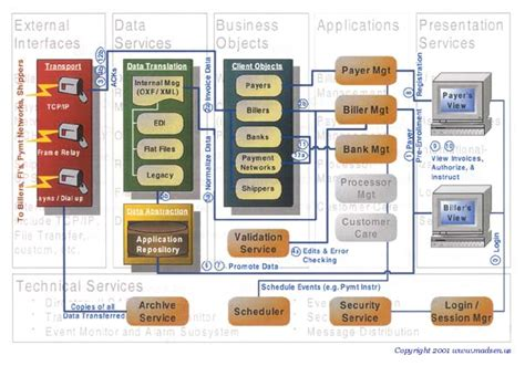 visio enterprise architecture template handouts