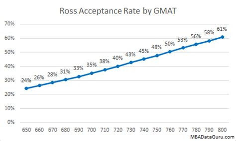 Ross Mba Business Analytics Club by Ross Acceptance Rate Analysis Mba Data Guru