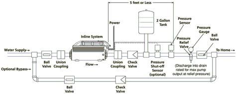 water pump  house water pressure rustyridergirl