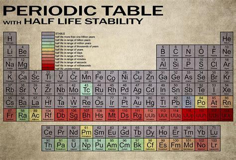 periodic table half lifes digital art by daniel hagerman