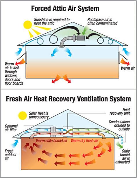 mechanical handz medication free home ventilation system