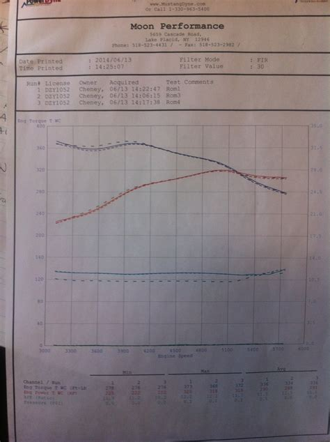 2010 nissan titan pro 4 x dyno sheet details dragtimes com