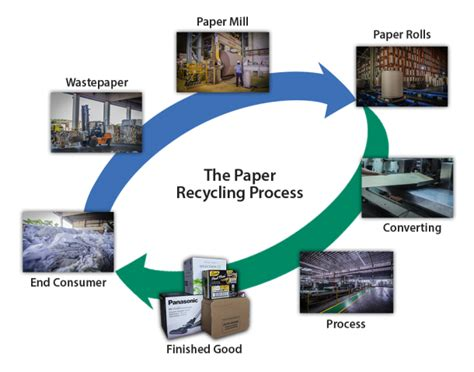 Process How To Make Paper - chandaria urges sector on waste paper collection