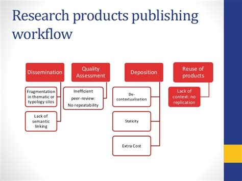 publishing workflow enabling better science results and vision of the