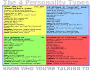 color personality different personality types images