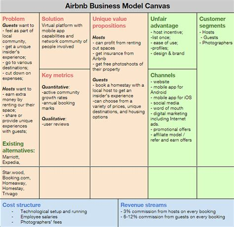 airbnb business model how to build an app like airbnb the lean way web and