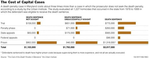 cost to house a row inmate capital debate october 2013