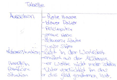 Charakteristik Schreiben Muster Inhaltsangabe Beispiel
