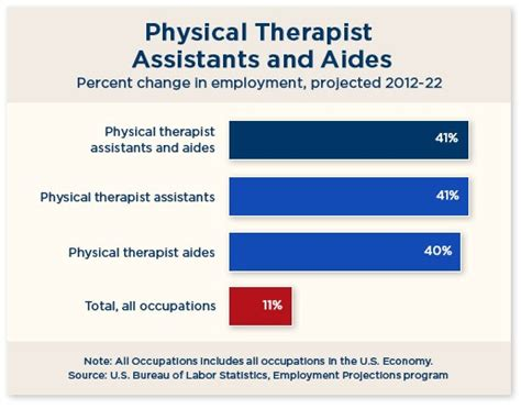Physical Therapist Outlook by Physical Therapy Aide County College