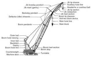 Crane Parts Lattice Boom Crawler Cranes Engineers Daily