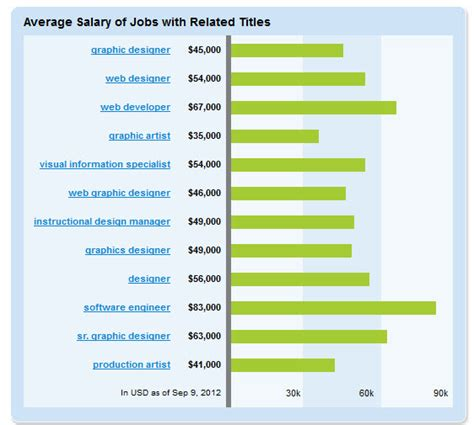salary of graphic design how much does a graphic designer make rich media design
