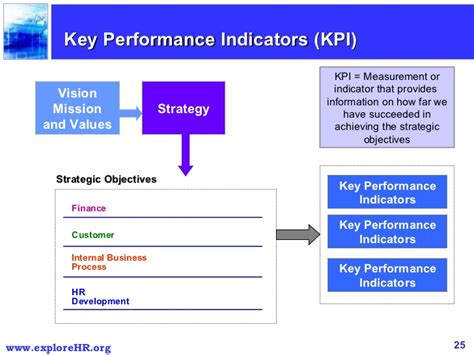 key performance indicators template balanced scorecard