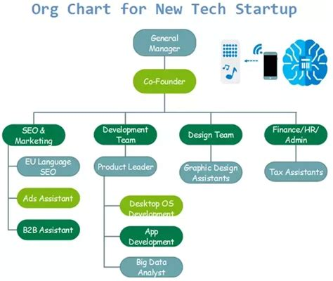 What Is The Ideal Organizational Structure Chart For New Tech Service Startup Quora Startup Organizational Chart Template