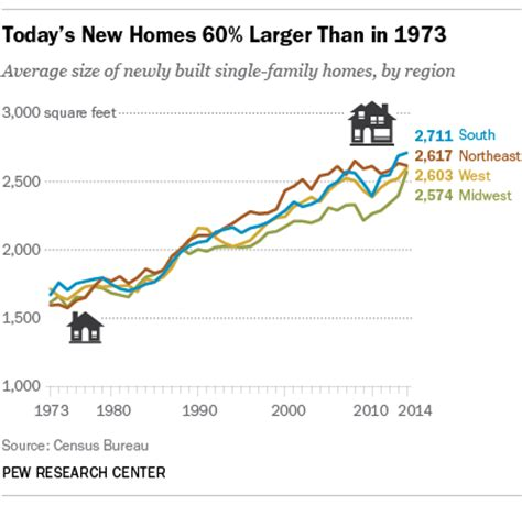 Bigger Homes Wiping Out Energy Efficiency Gains Pew Average Square Footage Of Home In Us