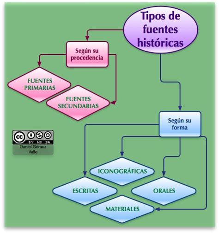 imagenes de fuentes historicas secundarias esquema acerca de las fuentes hist 211 ricas