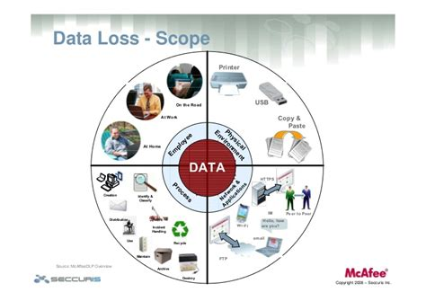 Data Loss Prevention: Challenges, Impacts & Effective