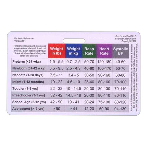Pocket Reference Cards Template by Pediatric Vital Signs Developmental Milestones