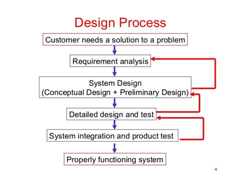 Design Engineer Basics | fundamentals of engineering design