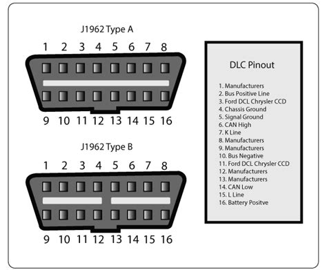 troubleshooting obd ii data link connector