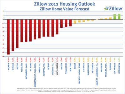 home value declines up in fourth quarter but zillow