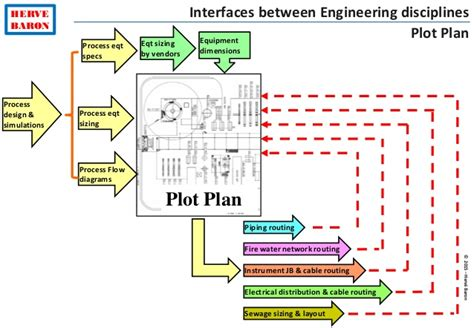 layout plot plan plant layout engineering tutorial
