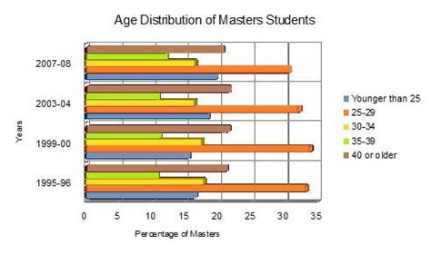 Average Age Mba Uk by What Is The Right Age For An Ms In The Usa Mba