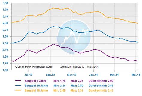 kfw bank zinsen juni 2014 baufinanzmanager 252 berzeugender mehrwert