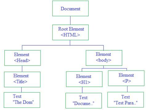 Javascript Tutorial Dom Nodes And Tree | javascript parent node phpsourcecode net