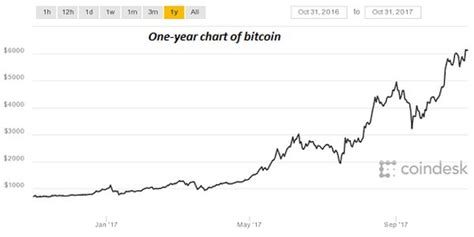 bitcoin year chart why is bitcoin a big deal shift frequency