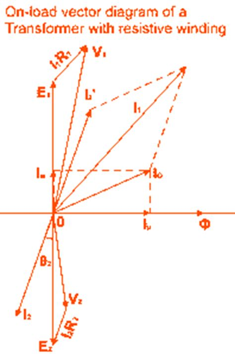 phasor diagram of transformer on resistive load theory of transformer on load and no load operation