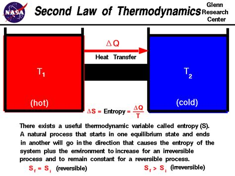 Write An Essay Describing The Laws Of Thermodynamics by Second Of Thermodynamics