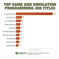 game design jobs in california 1000 images about career demand on pinterest accounting