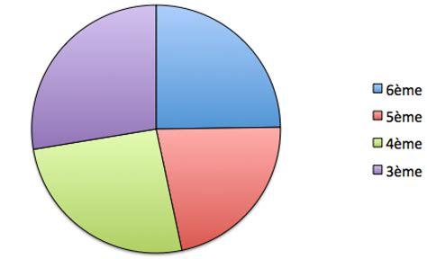 faire un diagramme circulaire libreoffice diagrammes et repr 233 sentations d une s 233 rie statistiques