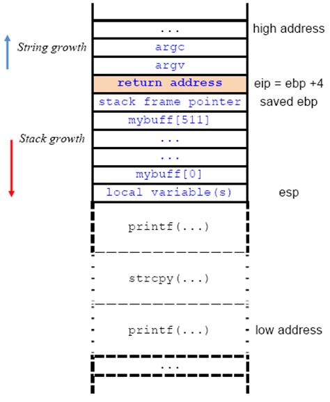 html tutorial stack overflow the stack based buffer overflow demonstration with