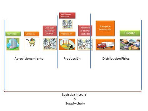 cadena de suministro kellogg s logistica y operaciones supply chain nivel usuario