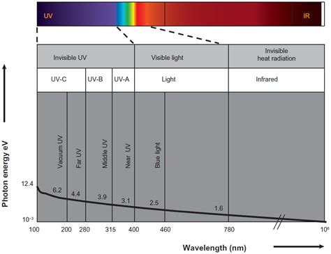 Are Uv Ls Dangerous by Uvr Sun Ls Pigmentation And 100 Images Uv