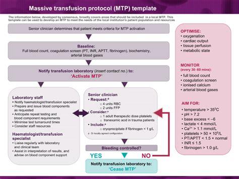 Patient Blood Management Guidelines: Module 1