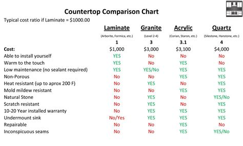 Countertop Material Cost Comparison by Prasada Kitchens And Cabinetry