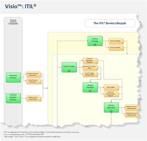 10 best itil process map images on pinterest