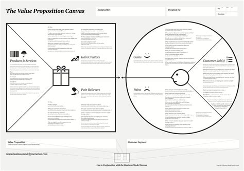 value proposition canvas template the mission model canvas an adapted business model canvas