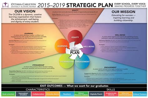 strategic plan template for schools strategic plan ottawa carleton district school board