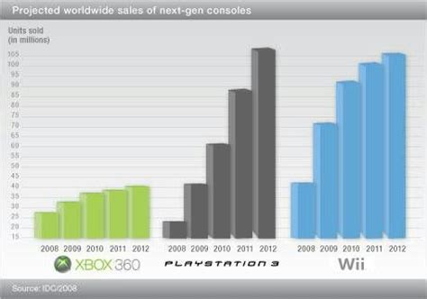 next console sales projected next console sales tech daily